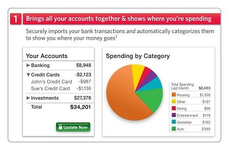 Pnc Auto Loan Payment >> banking and finance vs accounting