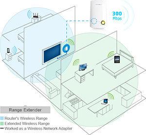 TP-LINK TL-WA750RE 150Mbps Universal Wi-Fi Range Extender