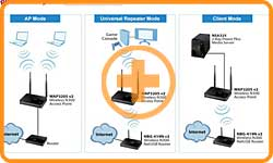 ZyXEL 300 Mbps Wireless N Access Point with Ethernet Client