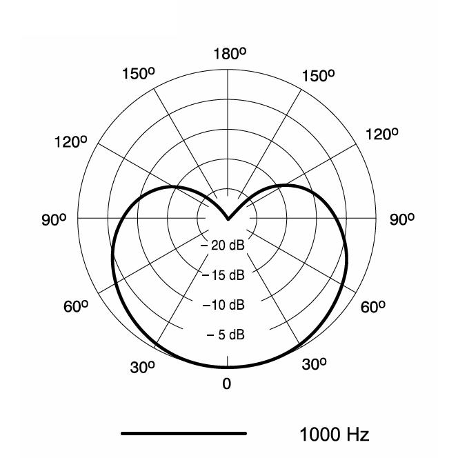 Xlr Microphone Wiring
