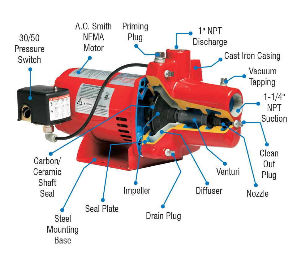 Amazon Com Red Lion Rjc 100 1 Hp Convertible Jet Pump