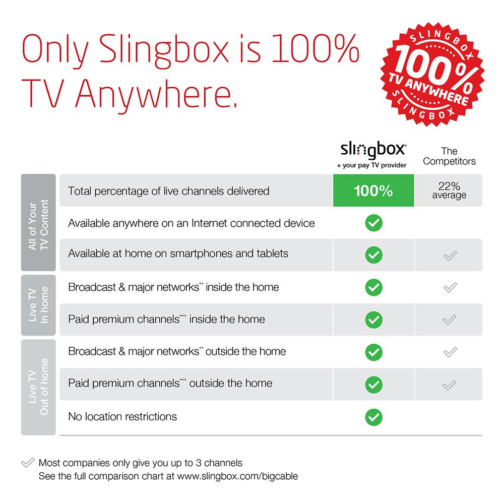 Youtube Tv Vs Sling Tv Which Live Tv Streaming Service