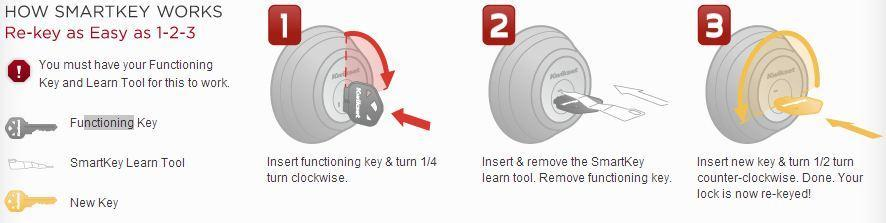 Smartkey Rekey Re Key Backup Key