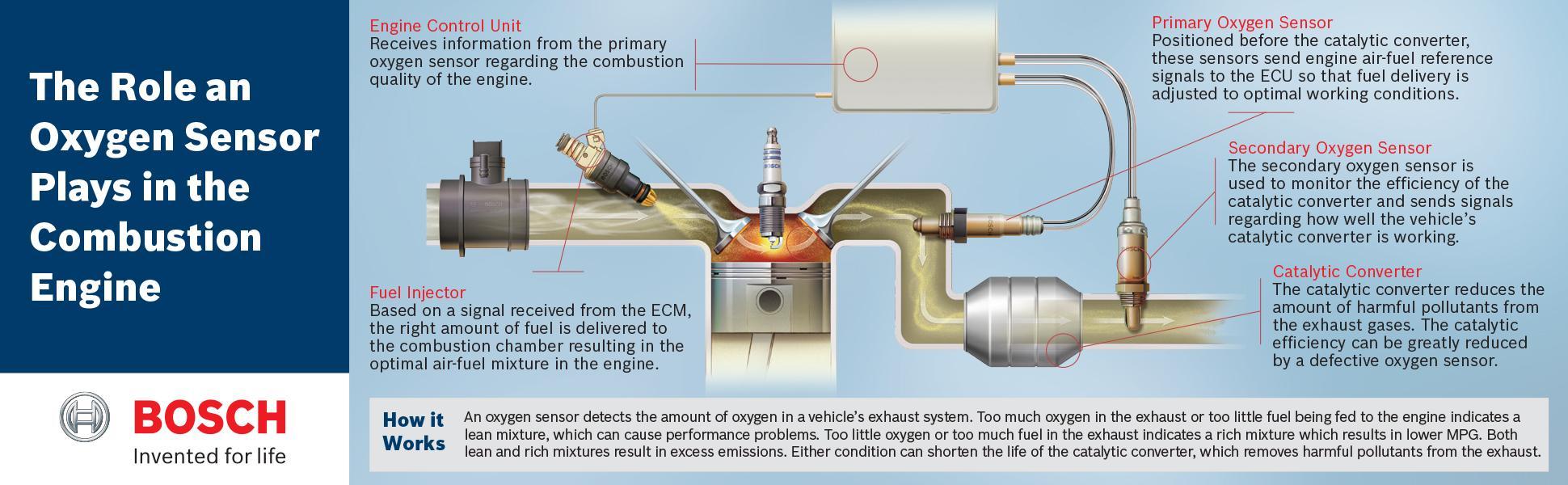 : Bosch 15733 Oxygen Sensor, Universal Type