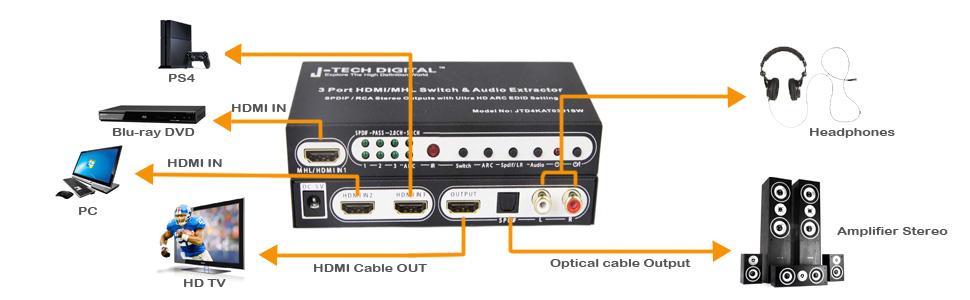 HDMI to HDMI Audio, SPDIF, toslink, coaxial,hdmi switcher, hdmi audio