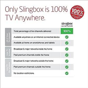 Amazon Com Sling Media Slingbox M1 Electronics