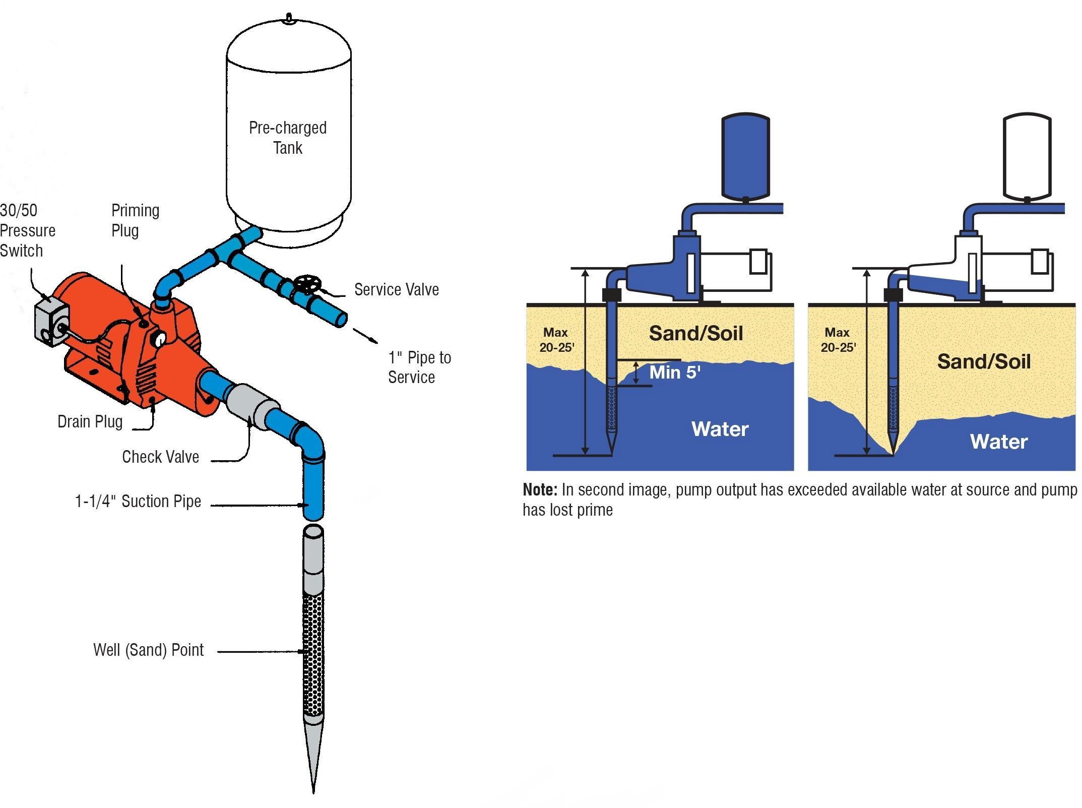 red lion rjs 100 602008 shallow well jet pump cast iron. Black Bedroom Furniture Sets. Home Design Ideas