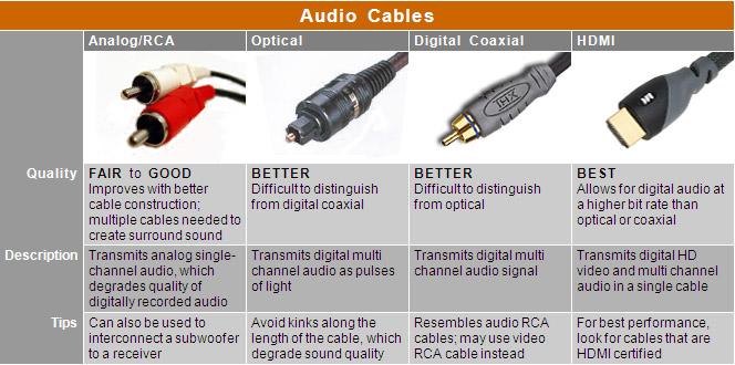 Audio Cable Types : cables and accessories ~ Russianpoet.info Haus und Dekorationen