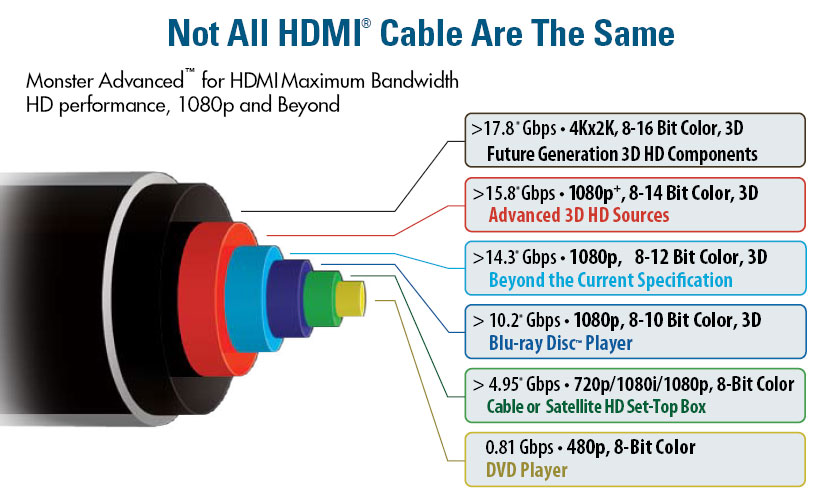 Amazon Com Monster Hdmi 1000hd Ultimate High Speed Hdmi