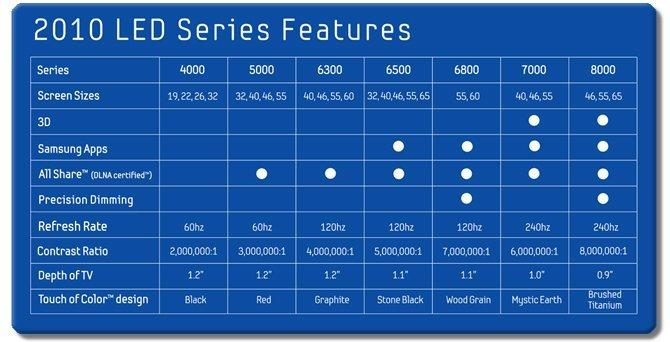 Amazon Com Samsung Un46c7000 46 Inch 1080p 240 Hz 3d Led