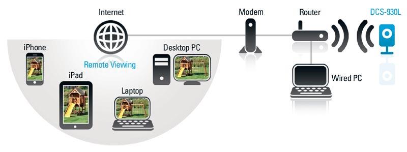 Link DCS-930L my...D Link Dcs 932l Setup Wizard