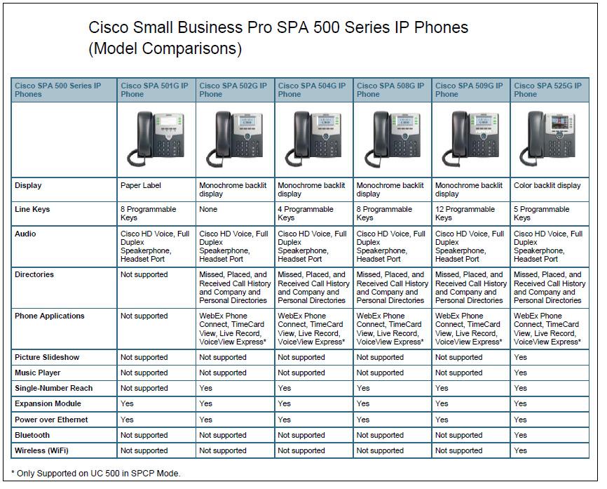 Ip Phone: How To Configure Cisco Ip Phone