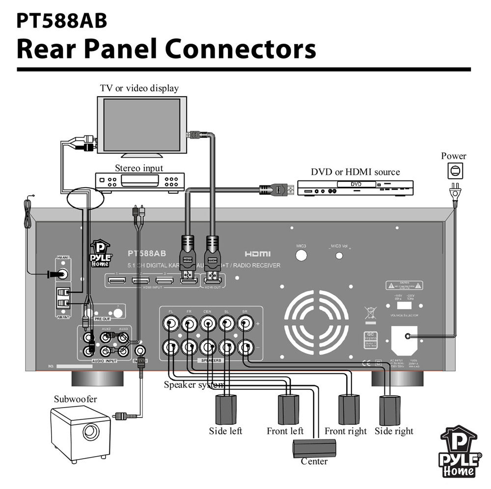 Amazon.com: Pyle PT588AB 5.1 Channel Home Receiver With AM