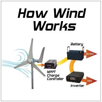 600 Watt Wind Turbine Generator Rv Dry Camping Battery