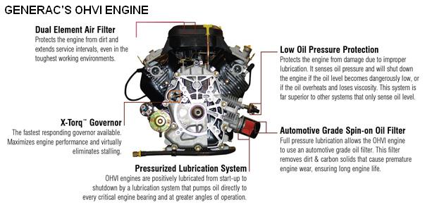 Generac Engine Diagram Radio Wiring Diagram