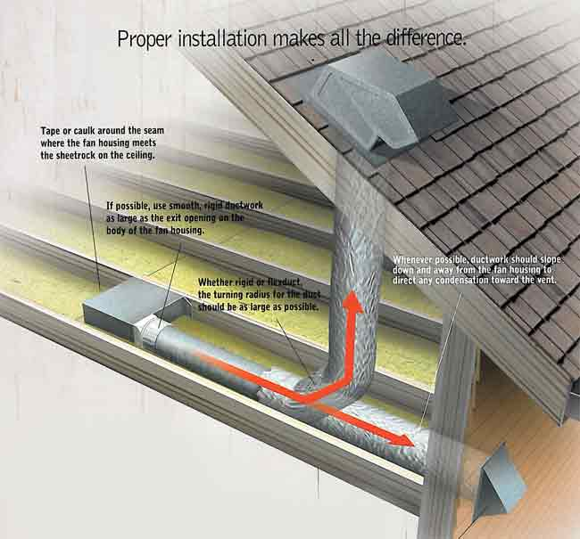 Venting Solutions In The Milwaukee Area Attic Ventilation