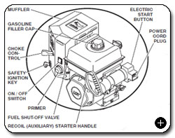 before ohv engine diagram craftsman 179cc ohv engine diagram poulan pro pr624es 24-inch 208cc lct gas powered two-stage ...