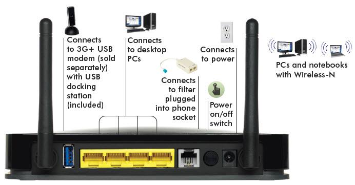 netgear n300 wireless adsl2 modem router mobile broadband. Black Bedroom Furniture Sets. Home Design Ideas