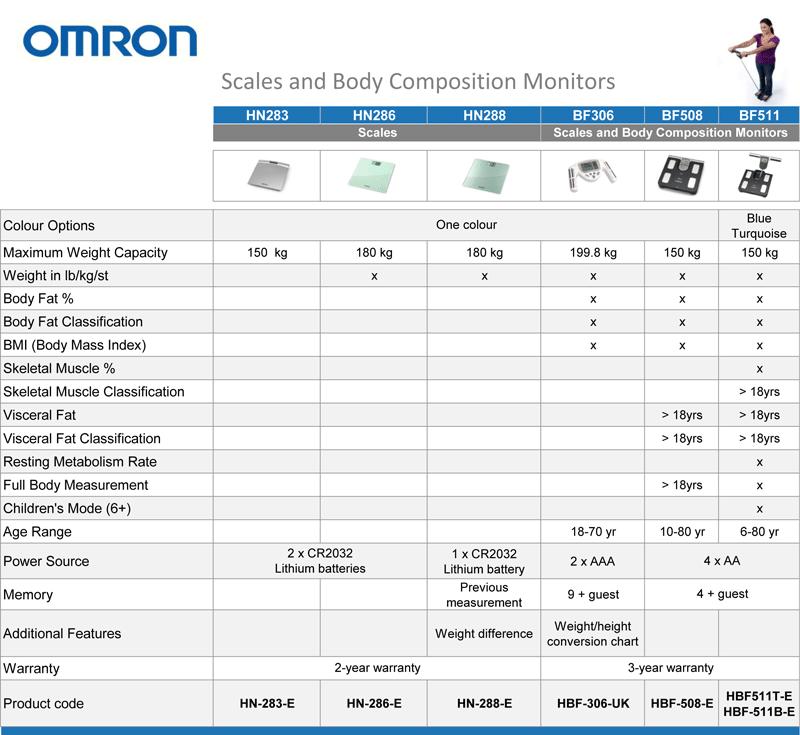 Amazon.co.uk: Omron Scales And Body Composition Monitor Range