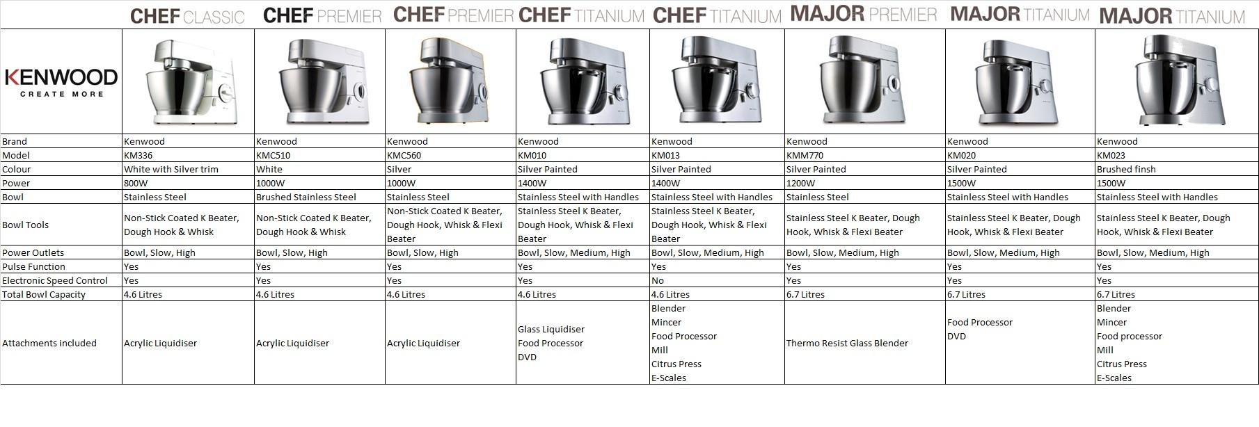 Kenwood Chef Major Titanium Km023 6 7 Litre Kitchen
