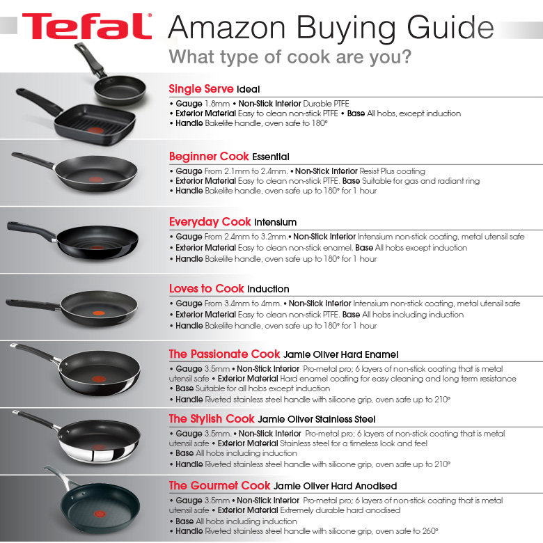 Tefal Buying Guide For Frying Pans