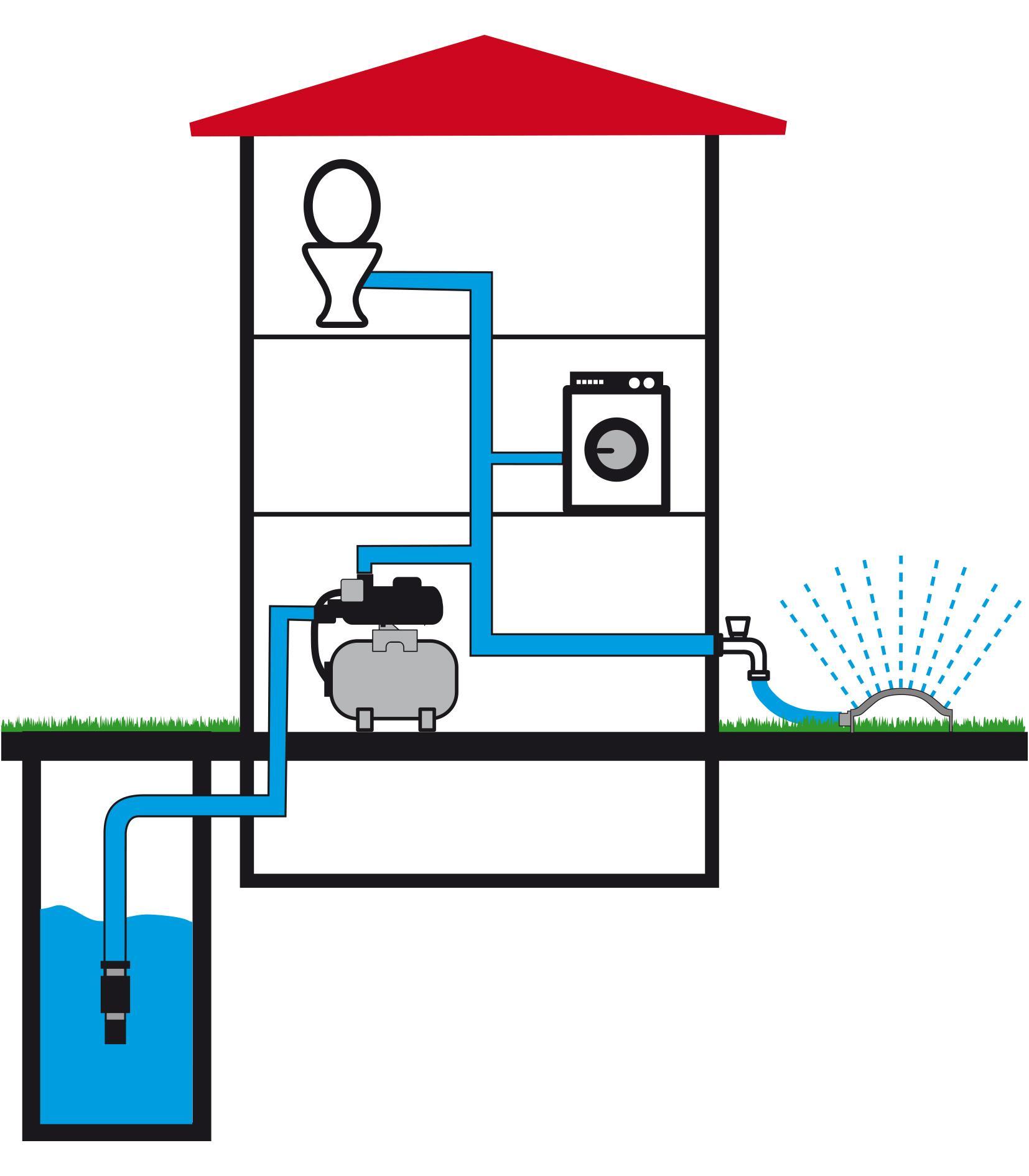 Brunnen Und Hauswasserwerk Hauswasserwerk Test