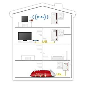 wlan reichweite erh hen it service uras. Black Bedroom Furniture Sets. Home Design Ideas