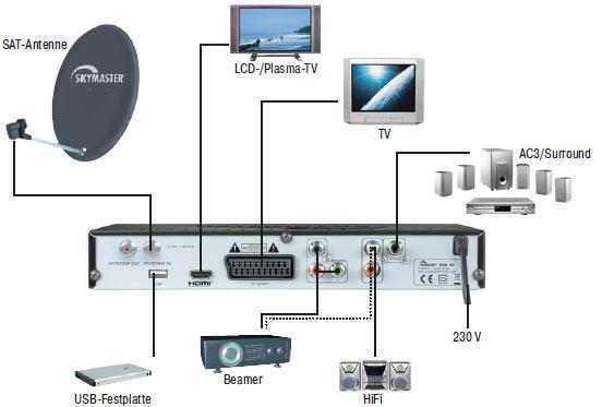 skymaster dx h 90 digitaler hdtv satelliten receiver usb. Black Bedroom Furniture Sets. Home Design Ideas