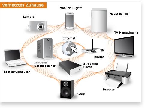 smart home netzwerk und router computer zubeh r. Black Bedroom Furniture Sets. Home Design Ideas