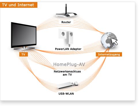 vernetztes zuhause tv und mehr computer zubeh r. Black Bedroom Furniture Sets. Home Design Ideas
