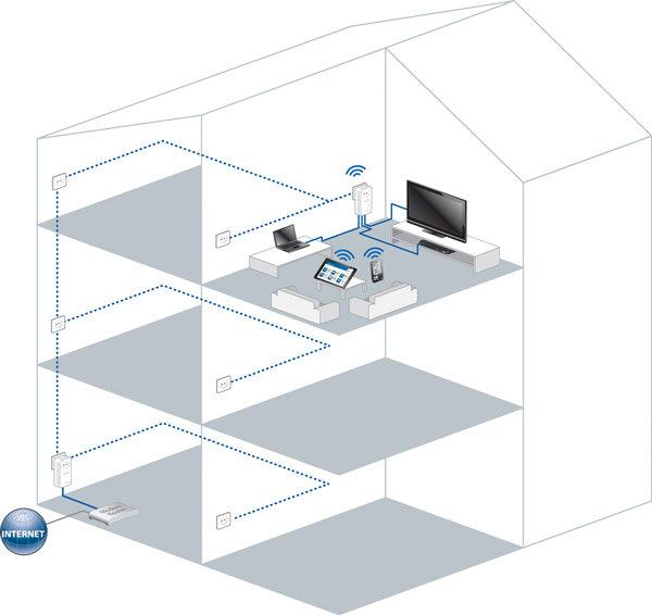 comment avoir le wifi dans toute la maison. Black Bedroom Furniture Sets. Home Design Ideas