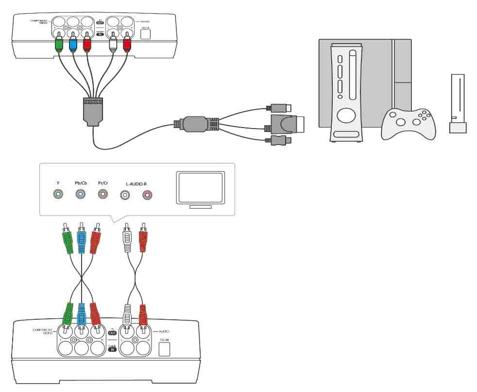 Schema branchement xbox 360 internet