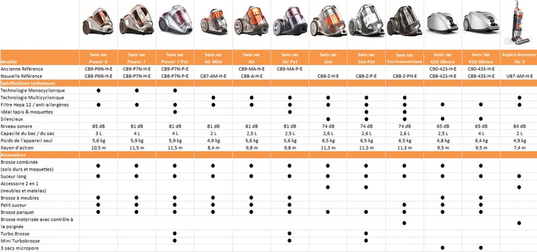 aspirateur comparateur de prix aspirateur comparateur sur enperdresonlapin. Black Bedroom Furniture Sets. Home Design Ideas