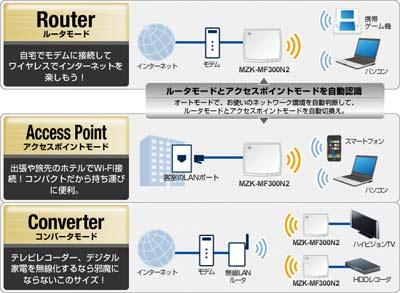 プラネックス MZK-MF300N2 PLANEX iPhone/iPadで簡単設定! 高速300Mbps WiFi ...