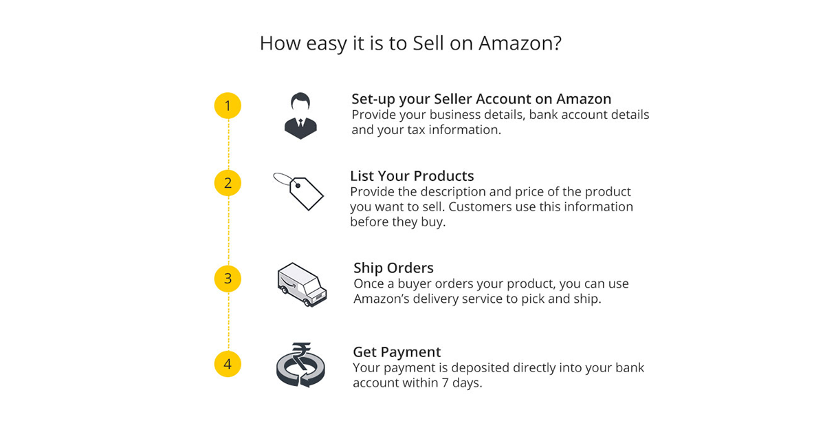 where to buy to sell to amazon